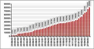 پاورپوینت قیمت اوراق بهادار (به همراه حل تشریحی تمرینات و مسائل)