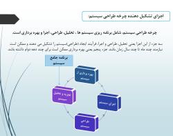 پاورپوینت فرایند طراحی سیستم های اطلاعات حسابداری